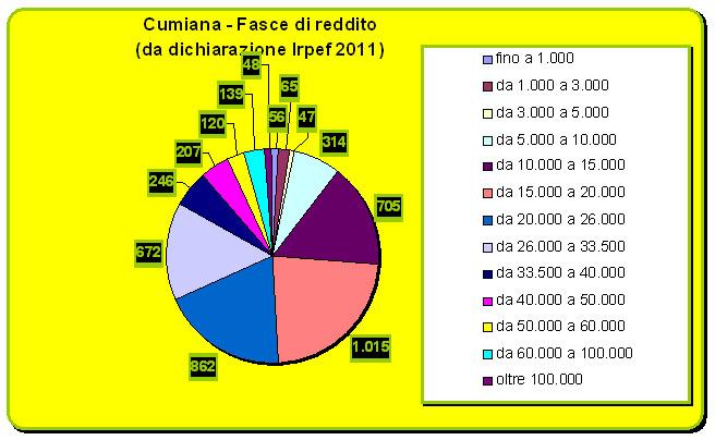 grafico cumiana