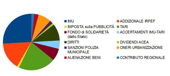 Grafico entrate bilancio